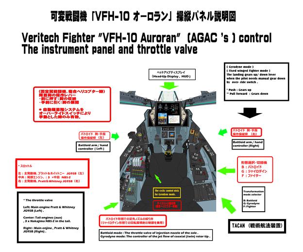 (Block 02 : 2031年) VFH-10B オーロラン 操縦系統の解説図