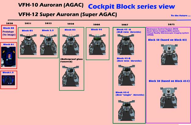 可変戦闘機 「オーロラン」コックピット開発系統図