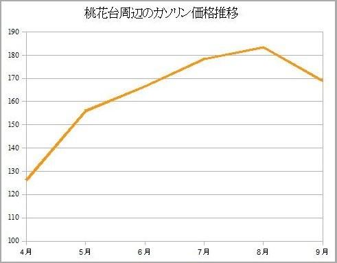 桃花台周辺のガソリン価格推移(2008年4~9月)