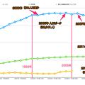 Photos: 桃花台ニュータウンの人口・世帯数・桃花台線利用者数の推移 - 2(注釈有り)