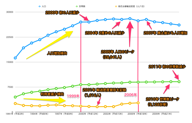 Photos: 桃花台ニュータウンの人口・世帯数・桃花台線利用者数の推移 - 3(注釈あり)