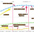 桃花台ニュータウンの人口・世帯数・桃花台線利用者数の推移 - 3(注釈あり)