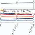 写真: StatCounter:2016年7月にOperaがIEの世界シェア上回る! - 1