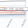 写真: StatCounter:2016年7月にOperaがIEの世界シェア上回る! - 2