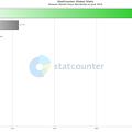 写真: StatCounter:2018年6月OperaがIEの世界シェア上回り中! - 1