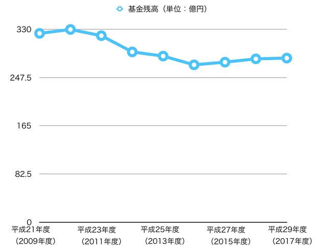 小牧市の基金残高推移:平成21年度(2009年度)~平成29年度(2017年度)- 1(グラフ)