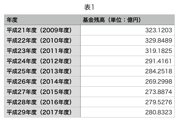 小牧市の基金残高推移:平成21年度(2009年度)~平成29年度(2017年度)- 2(表)