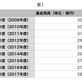 Photos: 小牧市の基金残高推移:平成21年度(2009年度)~平成29年度(2017年度)- 2(表)