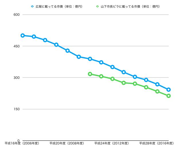 平成16~29年度の広報掲載の小牧市市債と山下違法ビラ掲載のウソ市債 - 1(グラフ)