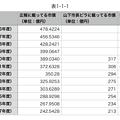 Photos: 平成16~29年度の広報掲載の小牧市市債と山下違法ビラ掲載のウソ市債 - 3