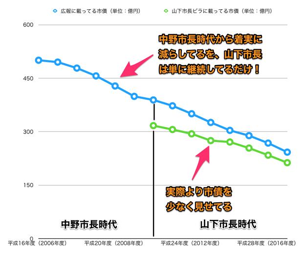 平成16~29年度の広報掲載の小牧市市債と山下違法ビラ掲載のウソ市債 - 2(グラフ)