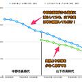 Photos: 平成16~29年度の広報掲載の小牧市市債と山下違法ビラ掲載のウソ市債 - 2(グラフ)