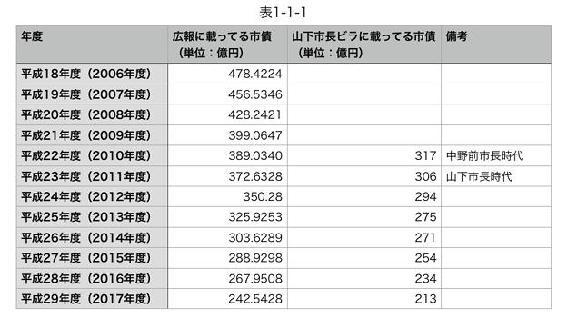 Photos: 平成16~29年度の広報掲載の小牧市市債と山下違法ビラ掲載のウソ市債 - 4(表)
