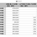 平成16~29年度の広報掲載の小牧市市債と山下違法ビラ掲載のウソ市債 - 4(表)