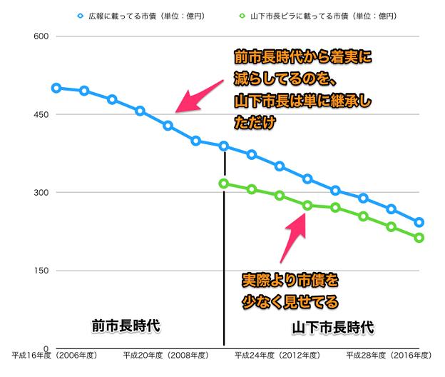 平成16~29年度の広報掲載の小牧市市債と山下違法ビラ掲載のウソ市債 - 7(グラフ)