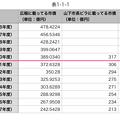 Photos: 平成16~29年度の広報掲載の小牧市市債と山下違法ビラ掲載のウソ市債 - 9(表)