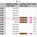 Photos: 平成16~29年度の広報掲載の小牧市市債と山下違法ビラ掲載のウソ市債 - 10(表)