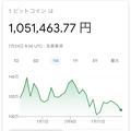 Photos: Googleで「ビットコイン」と検索すると価格推移表示 - 1