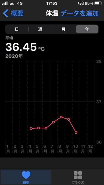 気温とともに変化してた、ヘルスケアアプで記録してる体温