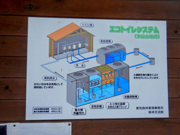 定光寺自然休養林 森林交流館 - 10:エコトイレシステムの説明