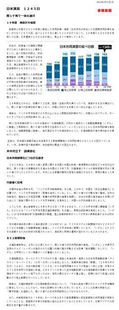 日米軍事演習2019年A