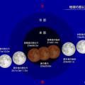 写真: 皆既月食・・3