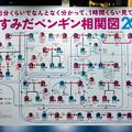 Photos: すみだペンギン相関図2020