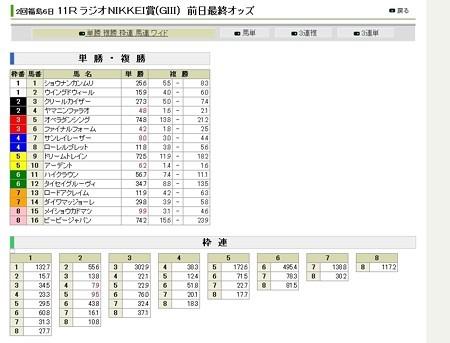 20120630_ラジオNIKKEI賞_前日オッズ