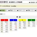 20181110_エ女王杯_前日枠連オッズ