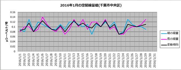 2016年1月の月間線量値