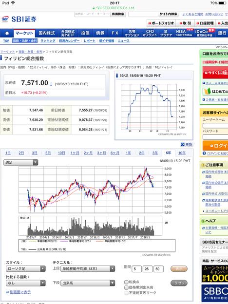 フィリピン株価
