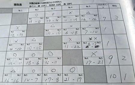 第19回トラキン地方予選 DNR東山湖チーム戦 スコアー