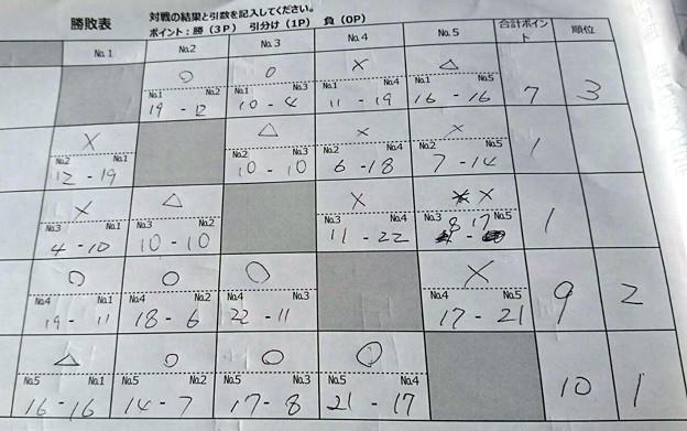 Photos: 第19回トラキン地方予選 DNR東山湖チーム戦 スコアー