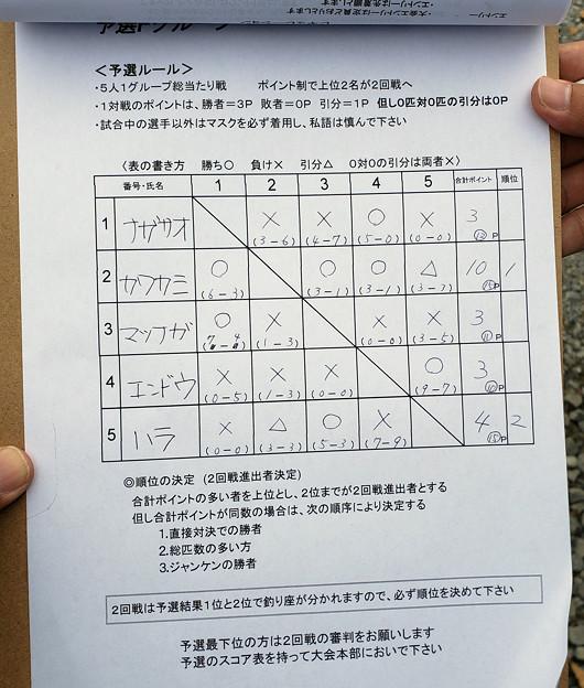 2020年 サウリブカップ in 水戸南FA