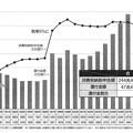 消費税導入以来の還付金の総額は47兆円!