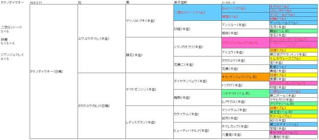 #5代血統表 #タケノダイマオー #ばんえい競馬