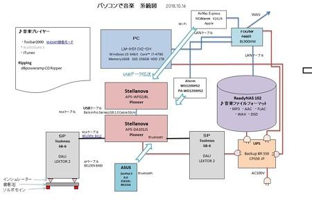 2018.10.14 パソコンで音楽 系統図