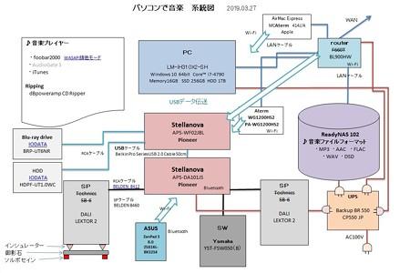 2019.03.27 パソコンで音楽 系統図