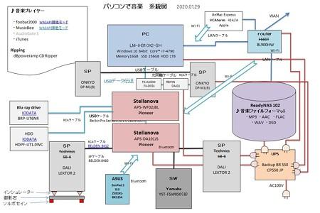 パソコンのaudio系統図 2020.01.29