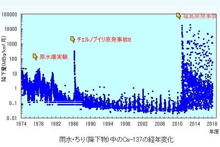 雨水・ちり(降下物)中のCs-137の経年変化 ~2018