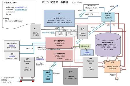 パソコンのaudio系統図 2020.05.06