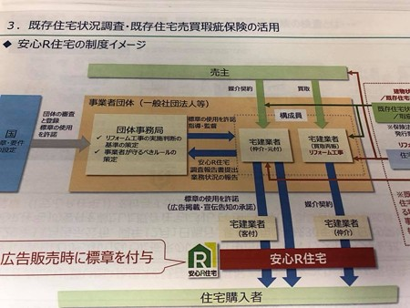 建物調査と瑕疵保険  のお勉強。