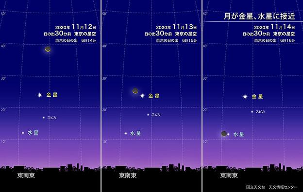 月が金星、水星に接近