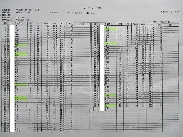 足利カントリークラブ4月Aクラス月例杯競技スコアシート2017.4.9