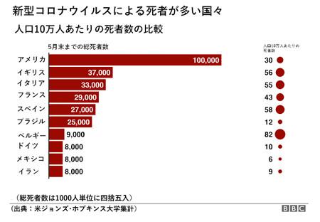世界コロナウイルス死者数10万人当り