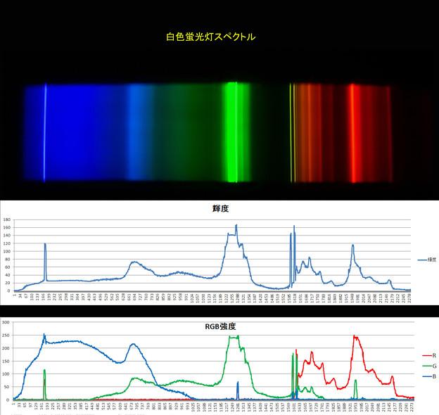 白色蛍光灯スペクトルデータ
