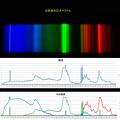 Photos: 白色蛍光灯スペクトルデータ