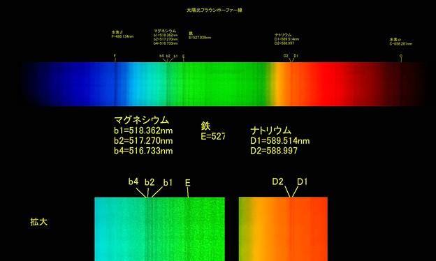 Photos: 太陽光スペクトル