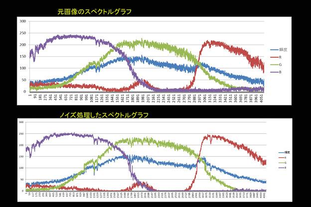 ノイズ低減したスペクトル画像のグラフ
