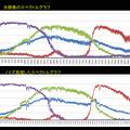 Photos: ノイズ低減したスペクトル画像のグラフ